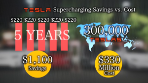 Tesla Supercharging Savings