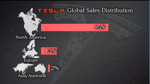 Tesla Global Sales Distribution